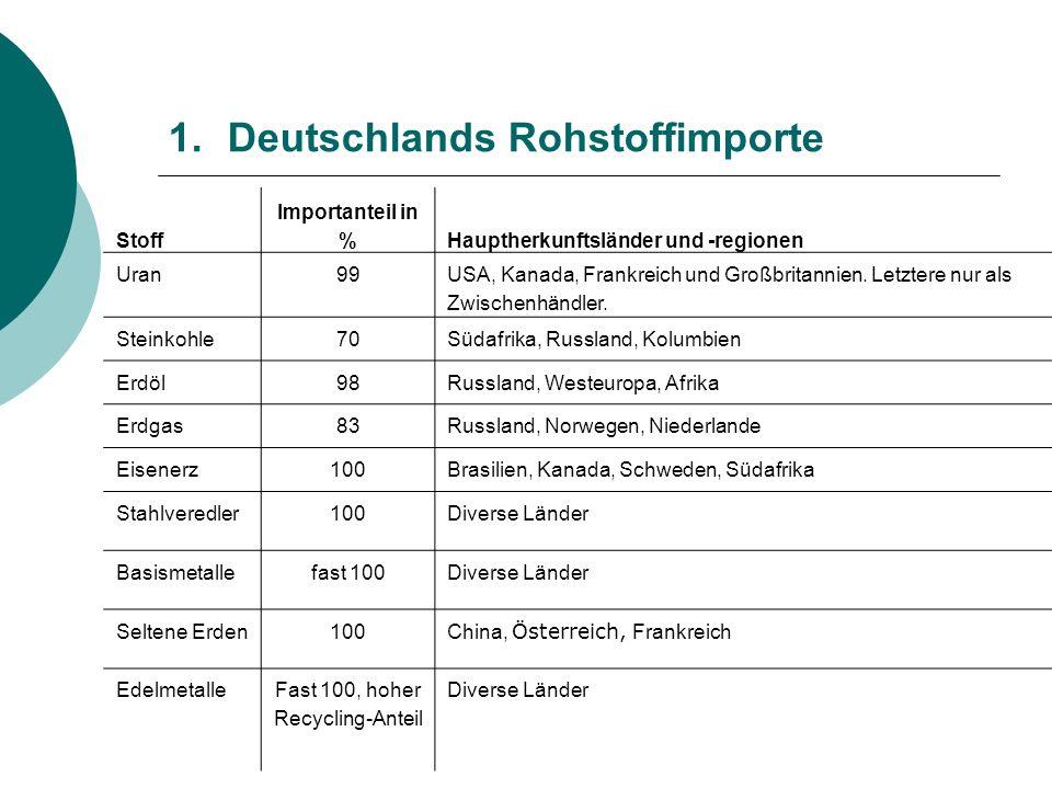 1.Deutschlands Rohstoffimporte Stoff Importanteil in %Hauptherkunftsländer und -regionen Uran99 USA, Kanada, Frankreich und Großbritannien. Letztere n