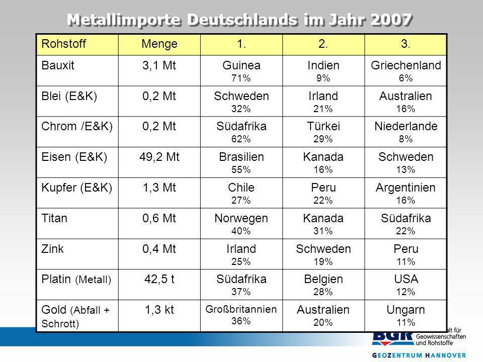 RohstoffMenge1.2.3. Bauxit3,1 MtGuinea 71% Indien 9% Griechenland 6% Blei (E&K)0,2 MtSchweden 32% Irland 21% Australien 16% Chrom /E&K)0,2 MtSüdafrika