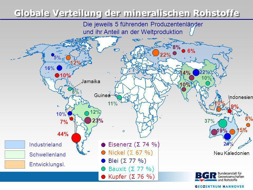 Die jeweils 5 führenden Produzentenländer und ihr Anteil an der Weltproduktion Bauxit (Σ 77 %) Kupfer (Σ 76 %) Blei (Σ 77 %) Nickel (Σ 67 %) Eisenerz (Σ 74 %) Guinea Indonesien Jamaika Neu Kaledonien Globale Verteilung der mineralischen Rohstoffe Industrieland Schwellenland Entwicklungsl.