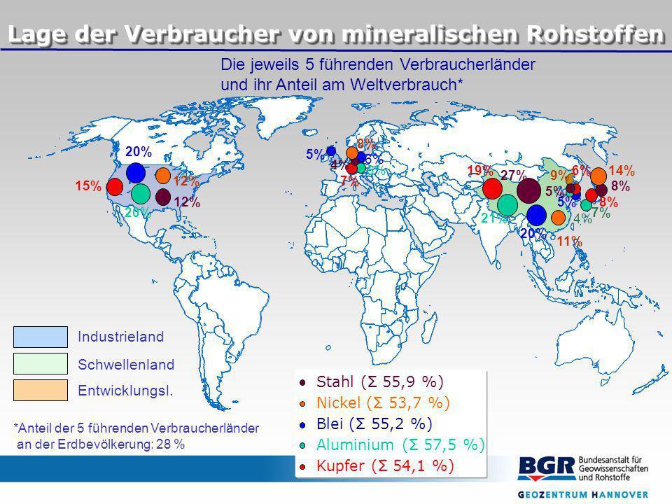 Aluminium (Σ 57,5 %) Kupfer (Σ 54,1 %) Blei (Σ 55,2 %) Nickel (Σ 53,7 %) Stahl (Σ 55,9 %) Lage der Verbraucher von mineralischen Rohstoffen *Anteil der 5 führenden Verbraucherländer an der Erdbevölkerung: 28 % Die jeweils 5 führenden Verbraucherländer und ihr Anteil am Weltverbrauch* 20% 6% 5% 21% 20%7% 6% 4% 19% 15% 8% 7% 6% 27% 12% 8% 5% 4% 14% 12% 11% 9% 8% Industrieland Schwellenland Entwicklungsl.