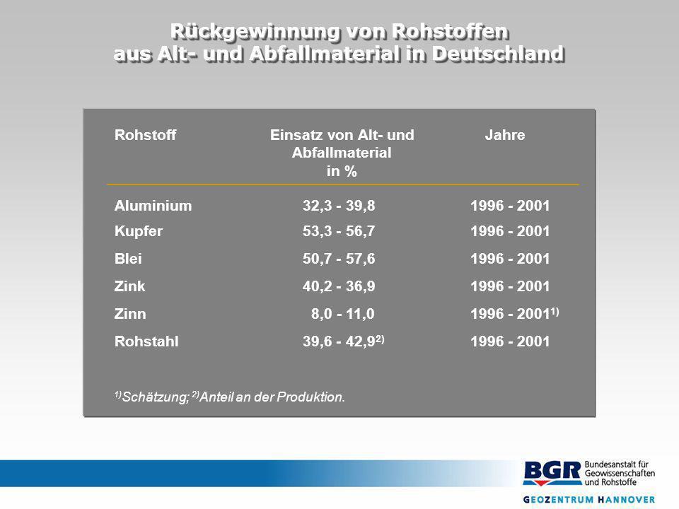 1996 - 200139,6 - 42,9 2) Rohstahl 1996 - 2001 1) 8,0 - 11,0Zinn 1996 - 200140,2 - 36,9Zink 1996 - 200150,7 - 57,6Blei 1996 - 200153,3 - 56,7Kupfer 1996 - 200132,3 - 39,8Aluminium JahreEinsatz von Alt- und Abfallmaterial in % Rohstoff 1) Schätzung; 2) Anteil an der Produktion.