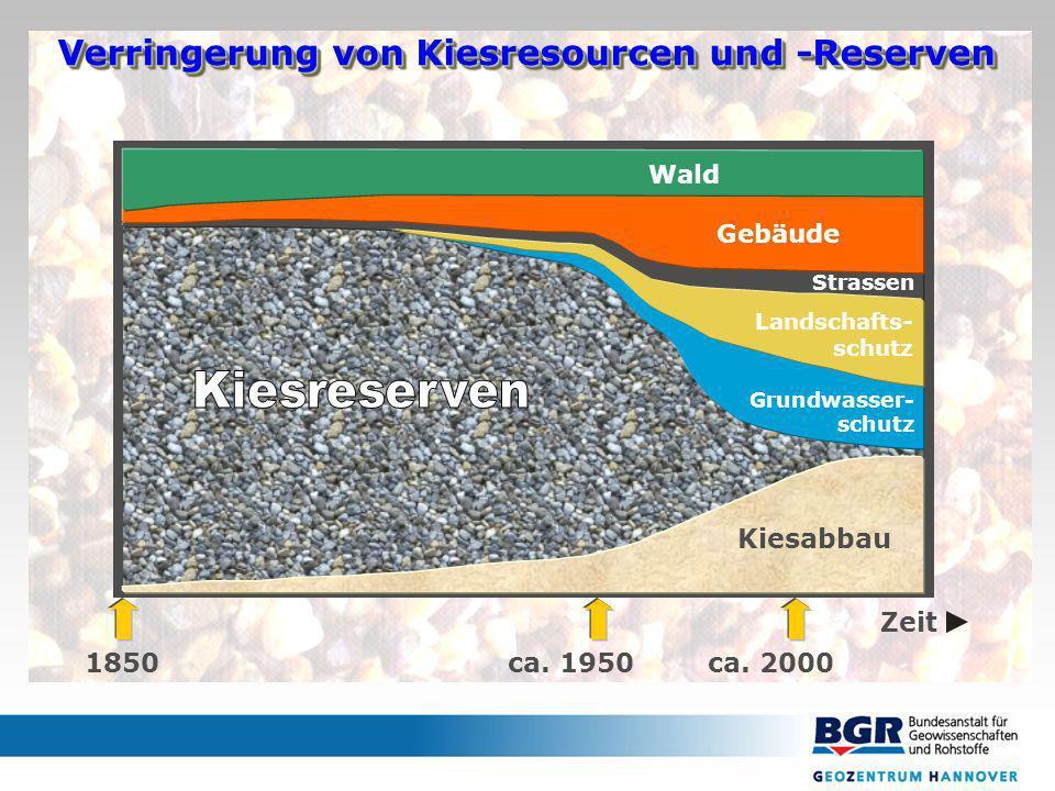 Gebäude Kiesabbau Grundwasser- schutz Strassen 1850ca. 1950ca. 2000 Zeit Landschafts- schutz Wald Verringerung von Kiesresourcen und -Reserven