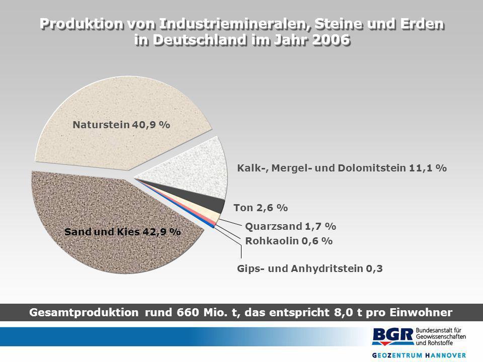 Gesamtproduktion rund 660 Mio. t, das entspricht 8,0 t pro Einwohner Produktion von Industriemineralen, Steine und Erden in Deutschland im Jahr 2006 P