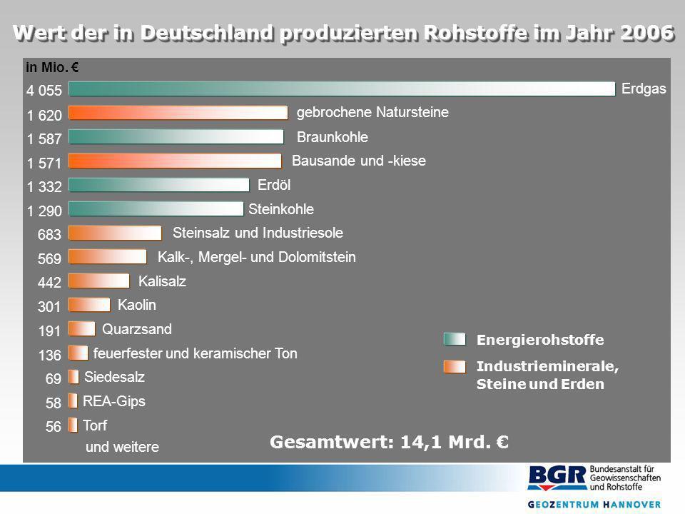 Erdgas gebrochene Natursteine 1 620 1 587 1 571 1 332 1 290 683 569 442 301 191 136 69 58 56 4 055 Braunkohle Bausande und -kiese Erdöl Steinkohle Steinsalz und Industriesole Kalk-, Mergel- und Dolomitstein Kalisalz Kaolin Quarzsand feuerfester und keramischer Ton Siedesalz REA-Gips Torf Wert der in Deutschland produzierten Rohstoffe im Jahr 2006 Gesamtwert: 14,1 Mrd.