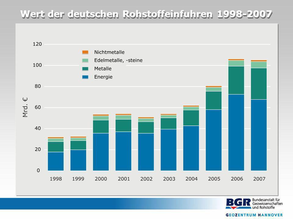 Wert der deutschen Rohstoffeinfuhren 1998-2007