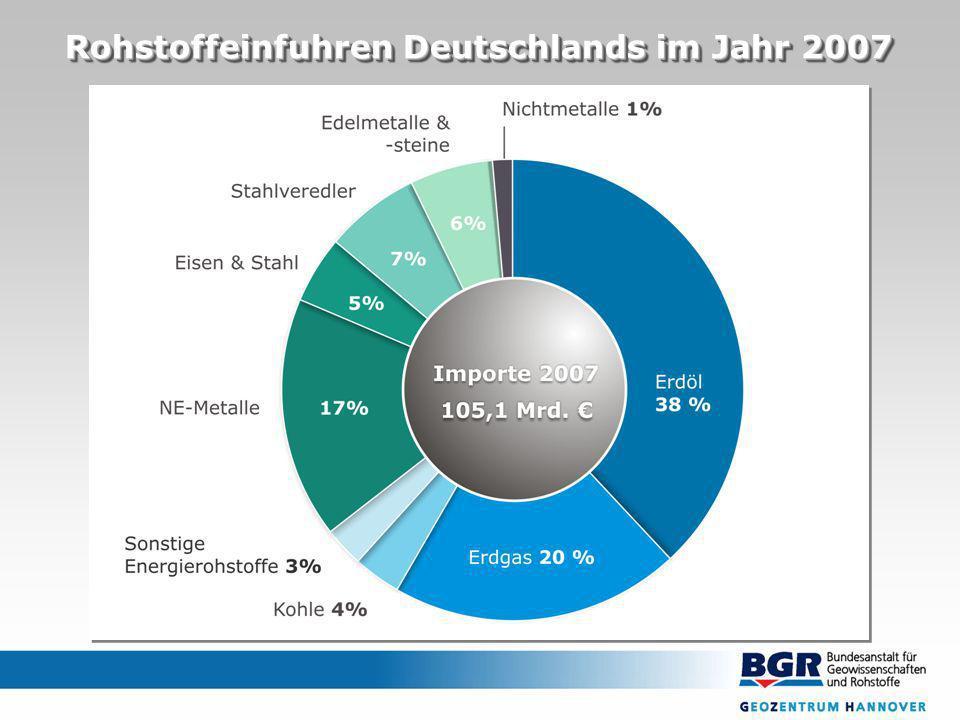 Rohstoffeinfuhren Deutschlands im Jahr 2007