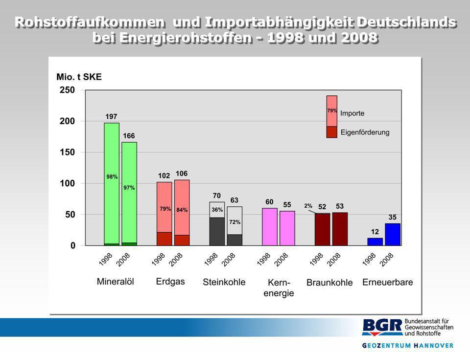Rohstoffaufkommen und Importabhängigkeit Deutschlands bei Energierohstoffen - 1998 und 2008