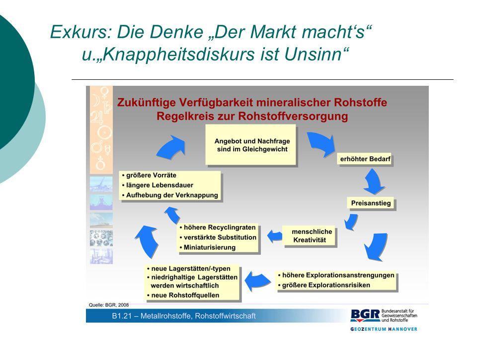 2.Die deutsche Rohstoffstrategie März 2005: 1.