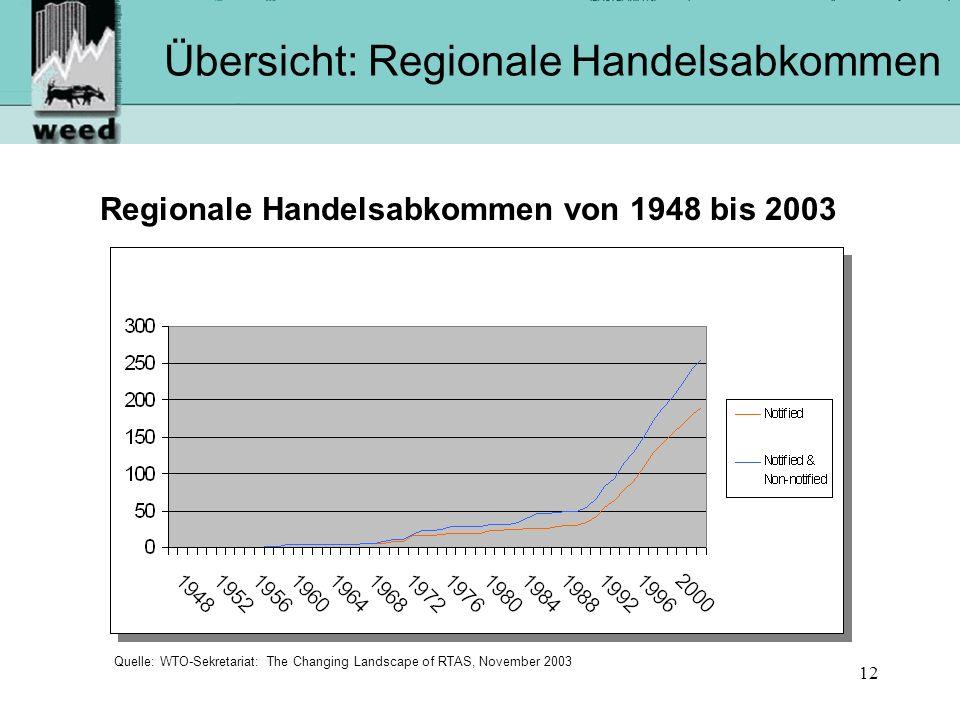 12 Übersicht: Regionale Handelsabkommen Regionale Handelsabkommen von 1948 bis 2003 Quelle: WTO-Sekretariat: The Changing Landscape of RTAS, November 2003