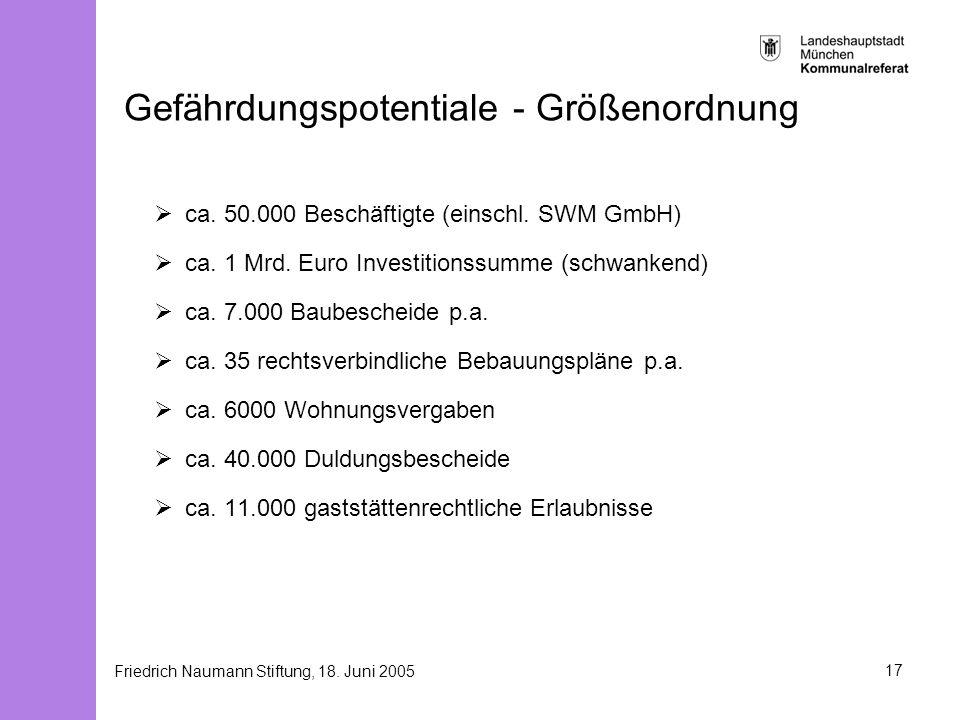 Friedrich Naumann Stiftung, 18. Juni 200517 Gefährdungspotentiale - Größenordnung ca. 50.000 Beschäftigte (einschl. SWM GmbH) ca. 1 Mrd. Euro Investit