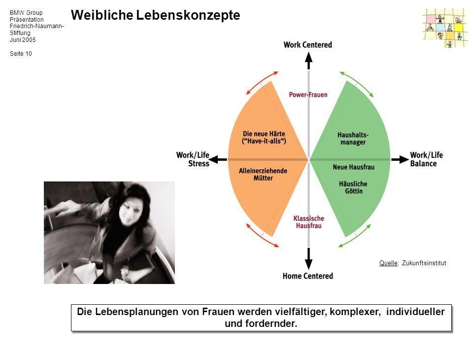 BMW Group Präsentation Friedrich-Naumann- Stiftung Juni 2005 Seite 10 Weibliche Lebenskonzepte Die Lebensplanungen von Frauen werden vielfältiger, kom