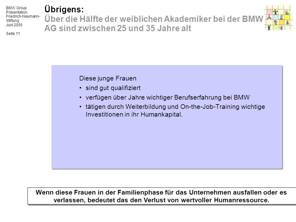 BMW Group Präsentation Friedrich-Naumann- Stiftung Juni 2005 Seite 11 Übrigens: Über die Hälfte der weiblichen Akademiker bei der BMW AG sind zwischen