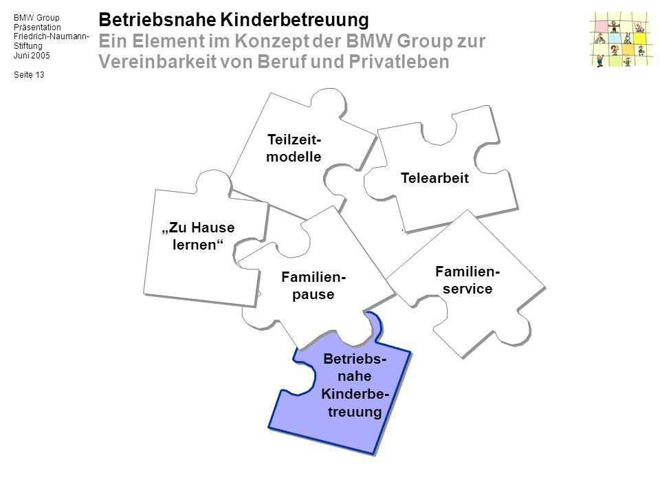 BMW Group Präsentation Friedrich-Naumann- Stiftung Juni 2005 Seite 13 Betriebsnahe Kinderbetreuung Ein Element im Konzept der BMW Group zur Vereinbark