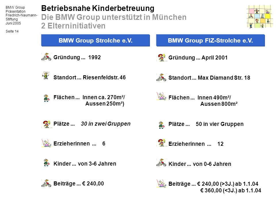 BMW Group Präsentation Friedrich-Naumann- Stiftung Juni 2005 Seite 14 Betriebsnahe Kinderbetreuung Die BMW Group unterstützt in München 2 Elterninitia
