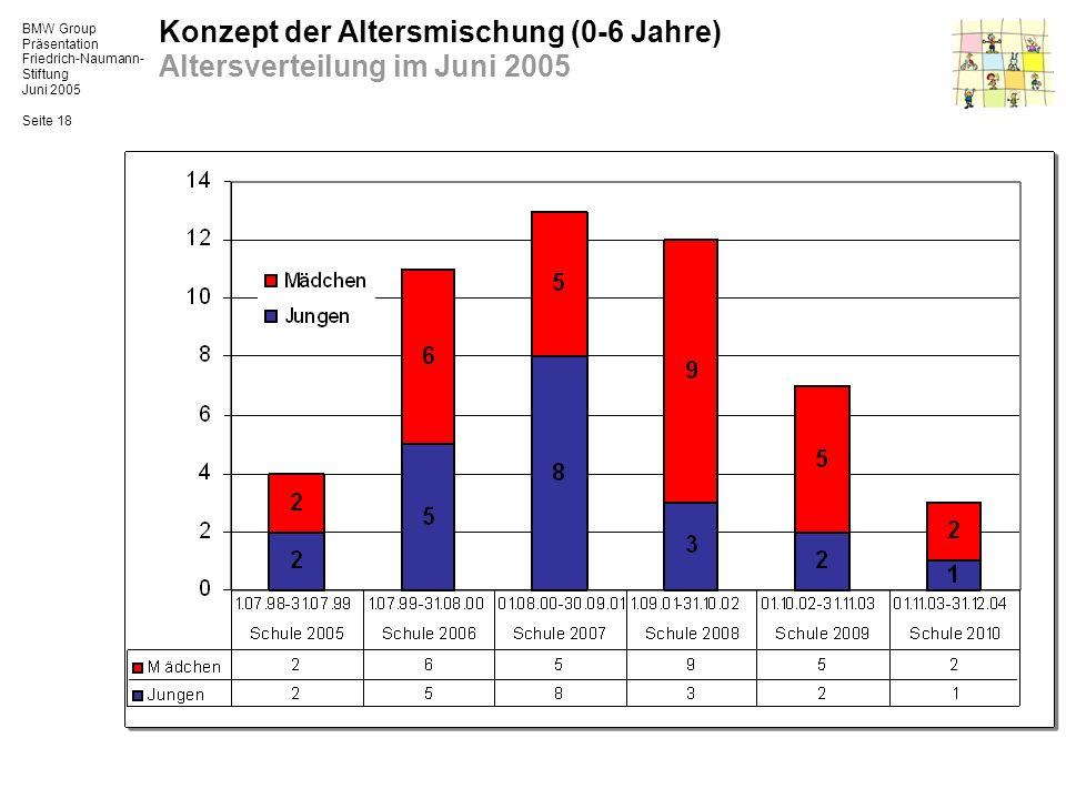 BMW Group Präsentation Friedrich-Naumann- Stiftung Juni 2005 Seite 18 Konzept der Altersmischung (0-6 Jahre) Altersverteilung im Juni 2005