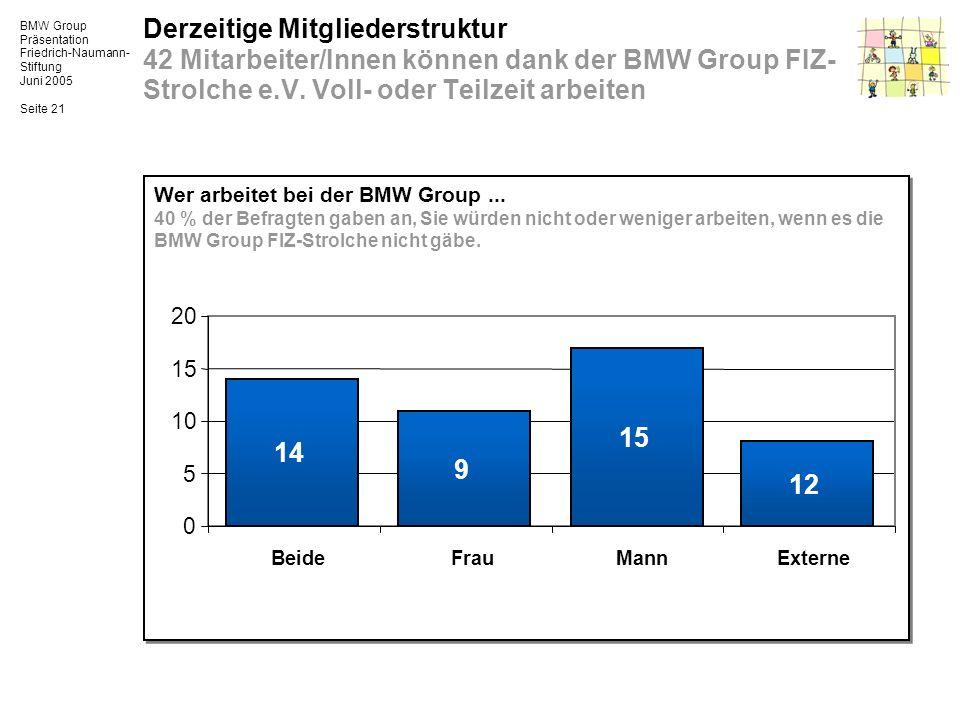 BMW Group Präsentation Friedrich-Naumann- Stiftung Juni 2005 Seite 21 Wer arbeitet bei der BMW Group... 40 % der Befragten gaben an, Sie würden nicht
