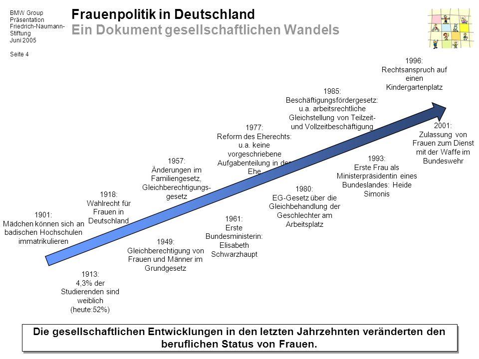 BMW Group Präsentation Friedrich-Naumann- Stiftung Juni 2005 Seite 4 Frauenpolitik in Deutschland Ein Dokument gesellschaftlichen Wandels Die gesellsc