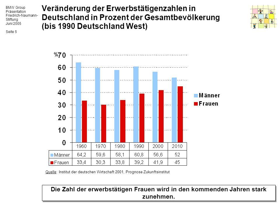BMW Group Präsentation Friedrich-Naumann- Stiftung Juni 2005 Seite 6 Frauenanteil bei Abitur* und Studium (Deutschland) Frauen werden in wenigen Jahren den größten Teil der Studierenden ausmachen.