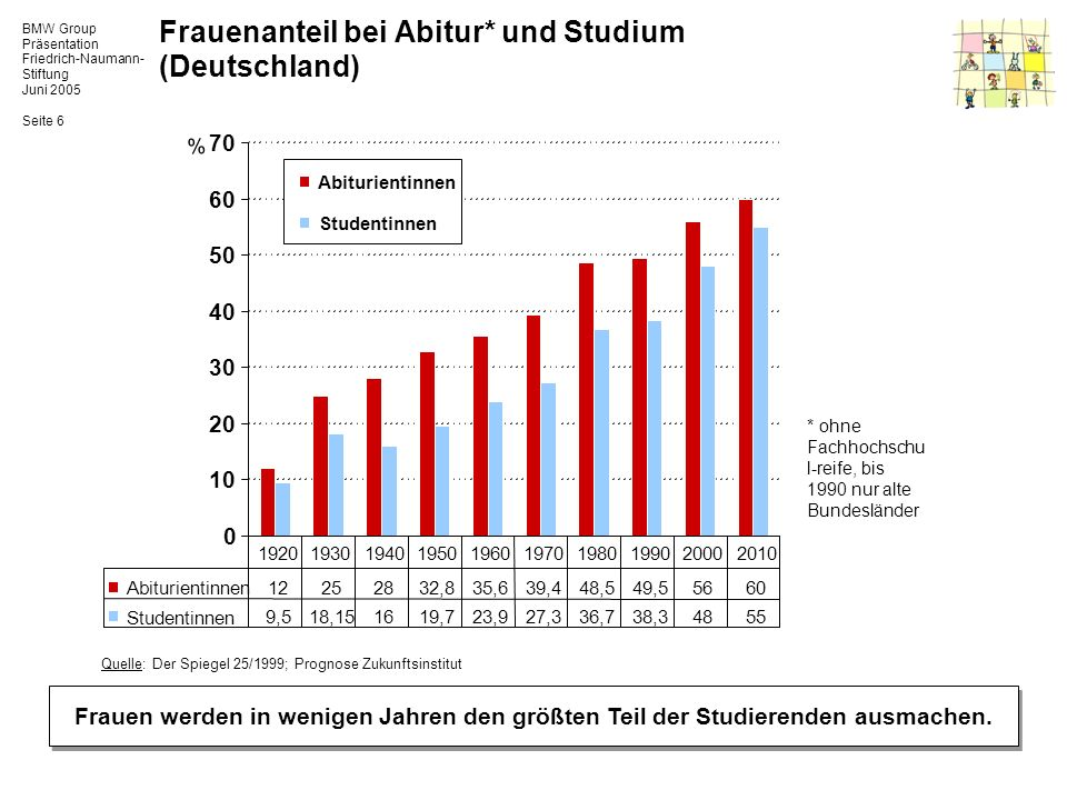 BMW Group Präsentation Friedrich-Naumann- Stiftung Juni 2005 Seite 6 Frauenanteil bei Abitur* und Studium (Deutschland) Frauen werden in wenigen Jahre