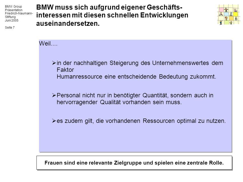 BMW Group Präsentation Friedrich-Naumann- Stiftung Juni 2005 Seite 7 BMW muss sich aufgrund eigener Geschäfts- interessen mit diesen schnellen Entwick