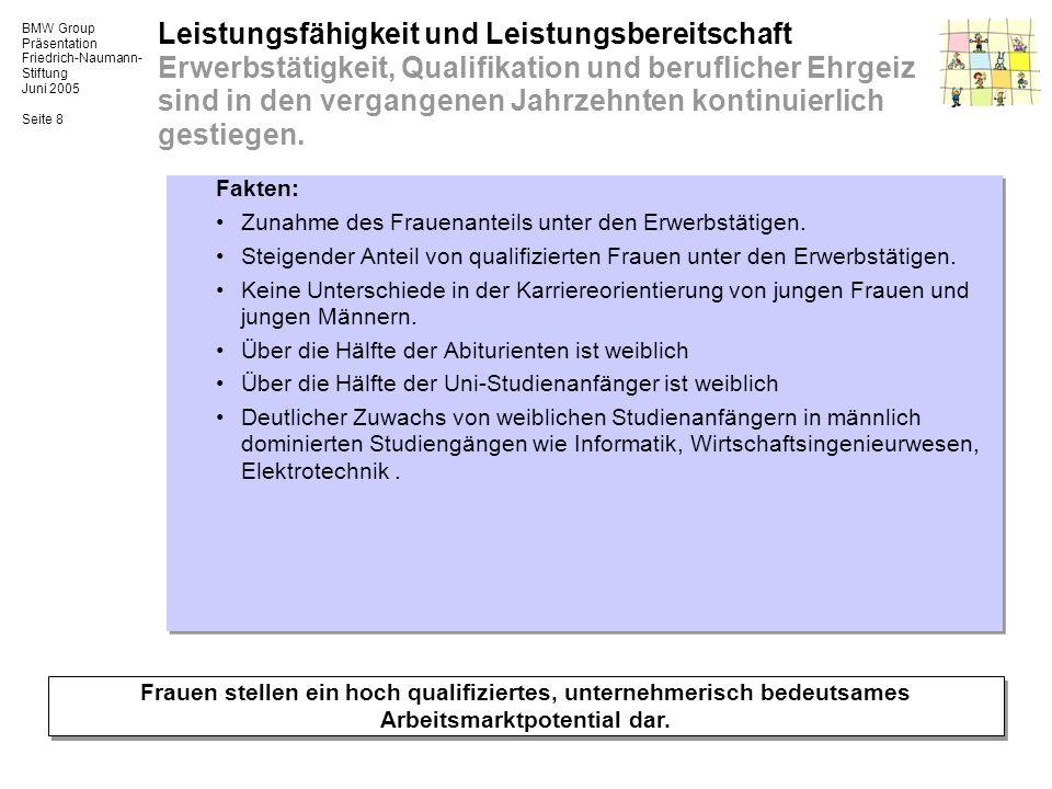 BMW Group Präsentation Friedrich-Naumann- Stiftung Juni 2005 Seite 8 Fakten: Zunahme des Frauenanteils unter den Erwerbstätigen. Steigender Anteil von