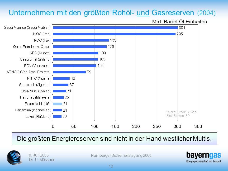 8. Juli 2006 Dr. U. Mössner Nürnberger Sicherheitstagung 2006 10 Unternehmen mit den größten Rohöl- und Gasreserven (2004) Mrd. Barrel-Öl-Einheiten Di
