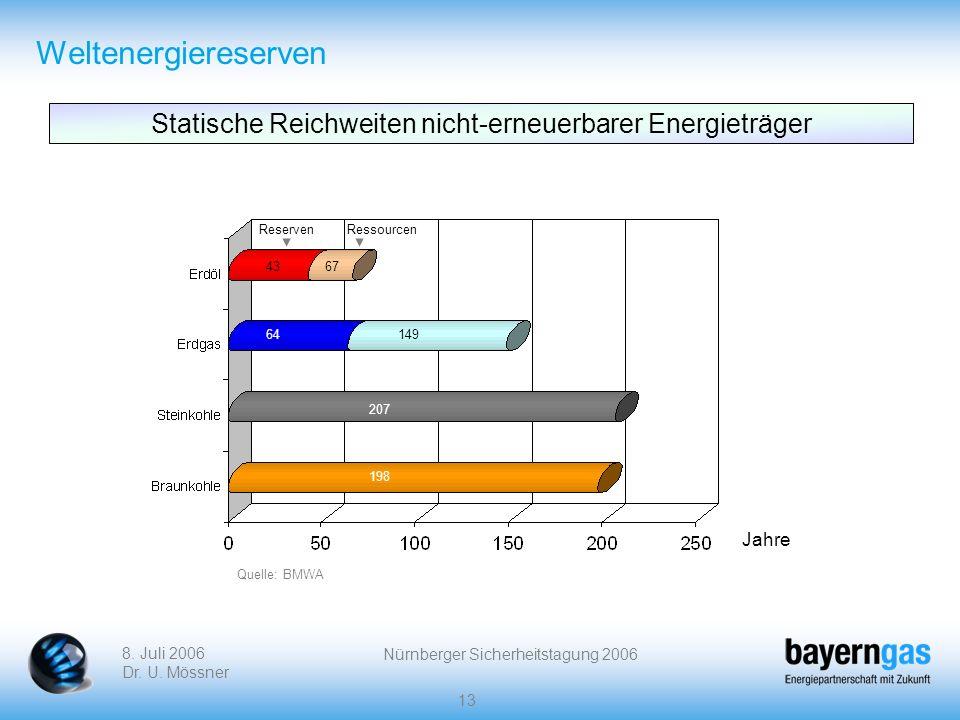 8. Juli 2006 Dr. U. Mössner Nürnberger Sicherheitstagung 2006 13 Weltenergiereserven Statische Reichweiten nicht-erneuerbarer Energieträger ReservenRe