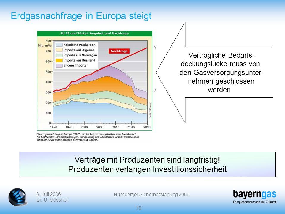 8. Juli 2006 Dr. U. Mössner Nürnberger Sicherheitstagung 2006 15 Erdgasnachfrage in Europa steigt Vertragliche Bedarfs- deckungslücke muss von den Gas