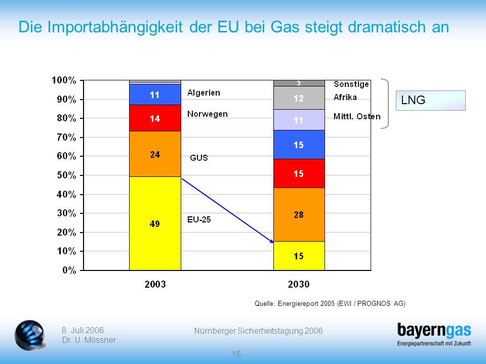 8. Juli 2006 Dr. U. Mössner Nürnberger Sicherheitstagung 2006 16 Die Importabhängigkeit der EU bei Gas steigt dramatisch an Quelle: Energiereport 2005
