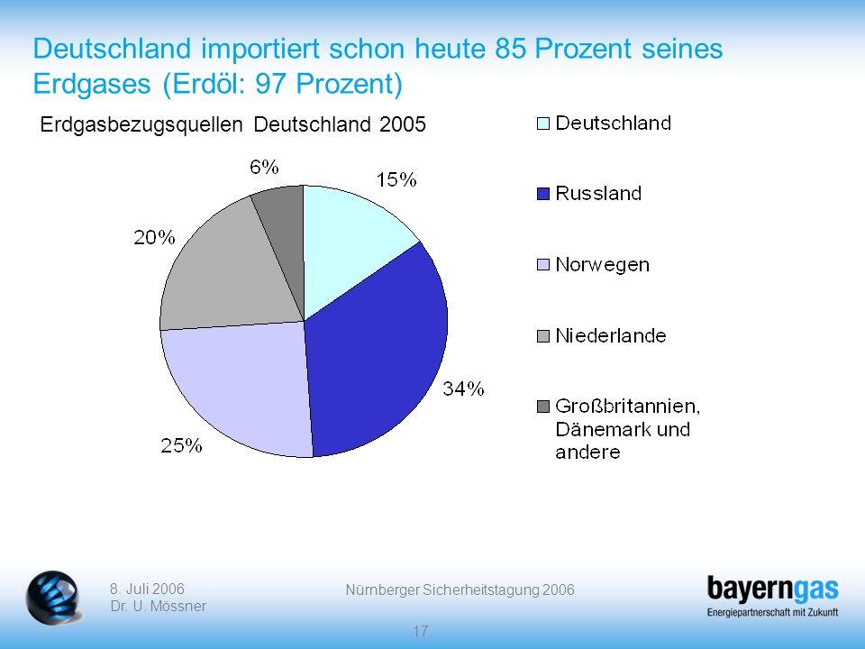 8. Juli 2006 Dr. U. Mössner Nürnberger Sicherheitstagung 2006 17 Deutschland importiert schon heute 85 Prozent seines Erdgases (Erdöl: 97 Prozent) Erd