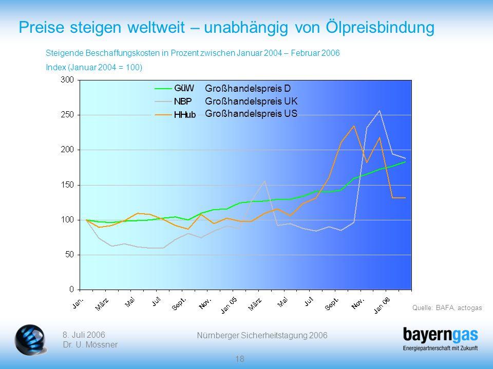 8. Juli 2006 Dr. U. Mössner Nürnberger Sicherheitstagung 2006 18 Preise steigen weltweit – unabhängig von Ölpreisbindung Steigende Beschaffungskosten