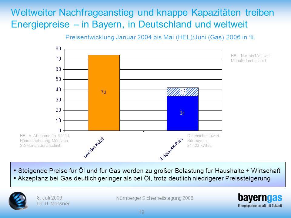 8. Juli 2006 Dr. U. Mössner Nürnberger Sicherheitstagung 2006 19 Weltweiter Nachfrageanstieg und knappe Kapazitäten treiben Energiepreise – in Bayern,