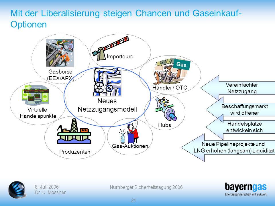 8. Juli 2006 Dr. U. Mössner Nürnberger Sicherheitstagung 2006 21 Mit der Liberalisierung steigen Chancen und Gaseinkauf- Optionen Hubs Gas-Auktionen G