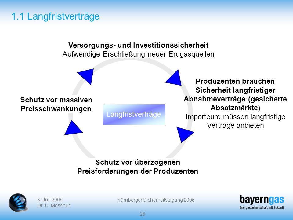 8. Juli 2006 Dr. U. Mössner Nürnberger Sicherheitstagung 2006 26 1.1 Langfristverträge Versorgungs- und Investitionssicherheit Aufwendige Erschließung
