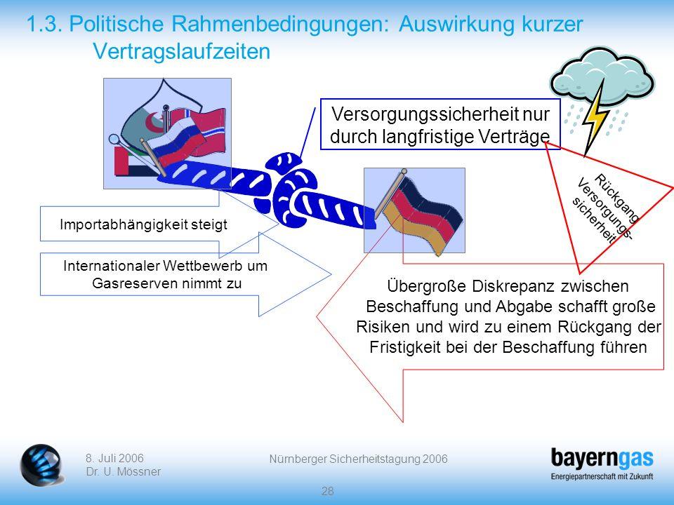 8. Juli 2006 Dr. U. Mössner Nürnberger Sicherheitstagung 2006 28 1.3. Politische Rahmenbedingungen: Auswirkung kurzer Vertragslaufzeiten Versorgungssi