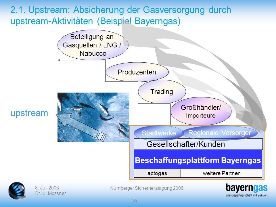 8. Juli 2006 Dr. U. Mössner Nürnberger Sicherheitstagung 2006 29 2.1. Upstream: Absicherung der Gasversorgung durch upstream-Aktivitäten (Beispiel Bay