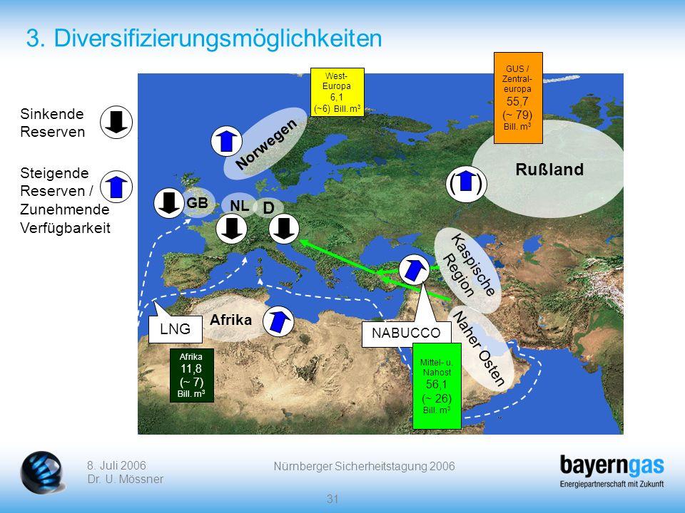 8. Juli 2006 Dr. U. Mössner Nürnberger Sicherheitstagung 2006 31 3. Diversifizierungsmöglichkeiten Norwegen Rußland NL Kaspische Region Afrika GB D LN