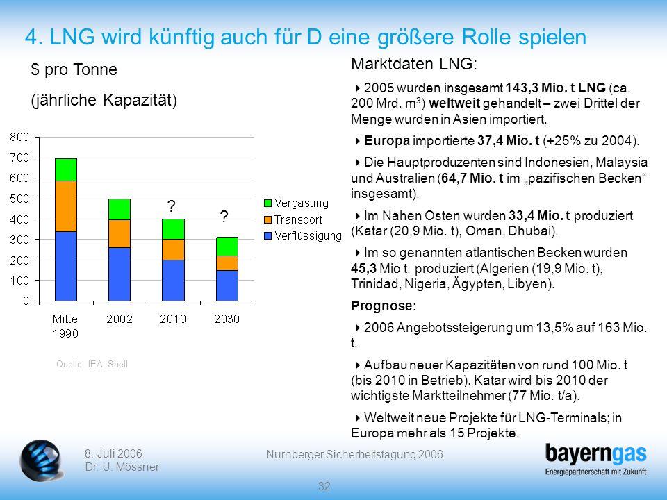 8. Juli 2006 Dr. U. Mössner Nürnberger Sicherheitstagung 2006 32 4. LNG wird künftig auch für D eine größere Rolle spielen $ pro Tonne (jährliche Kapa