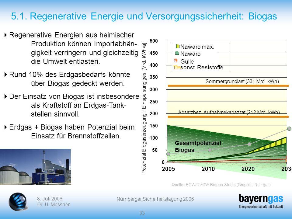 8. Juli 2006 Dr. U. Mössner Nürnberger Sicherheitstagung 2006 33 5.1. Regenerative Energie und Versorgungssicherheit: Biogas Regenerative Energien aus