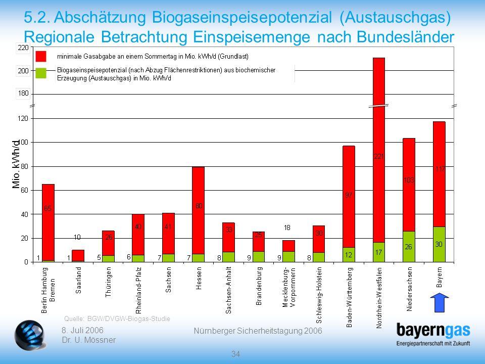 8. Juli 2006 Dr. U. Mössner Nürnberger Sicherheitstagung 2006 34 5.2. Abschätzung Biogaseinspeisepotenzial (Austauschgas) Regionale Betrachtung Einspe
