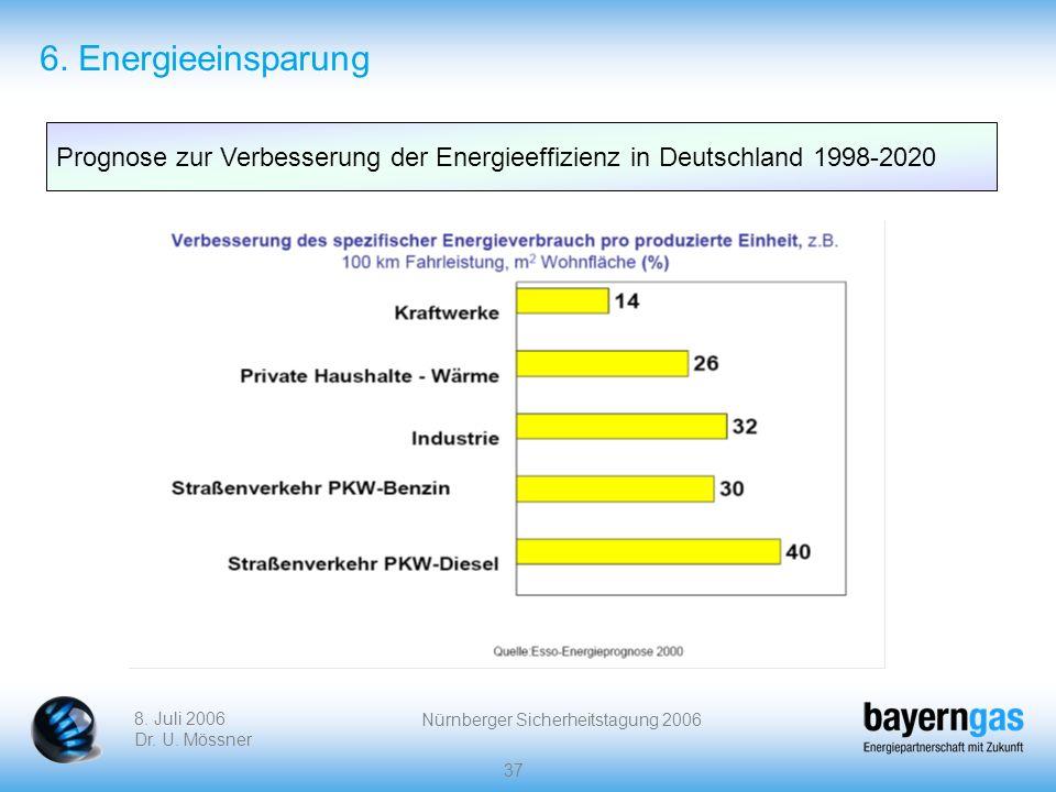 8. Juli 2006 Dr. U. Mössner Nürnberger Sicherheitstagung 2006 37 Prognose zur Verbesserung der Energieeffizienz in Deutschland 1998-2020 6. Energieein
