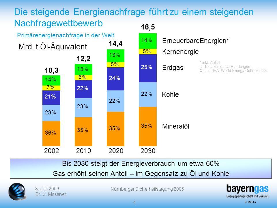 8. Juli 2006 Dr. U. Mössner Nürnberger Sicherheitstagung 2006 4 2002201020202030 36% 35% 23% 22% 21% 22% 24% 6% 5% 14% 13% 7% 35% 22% 25% 5% 14% Erneu