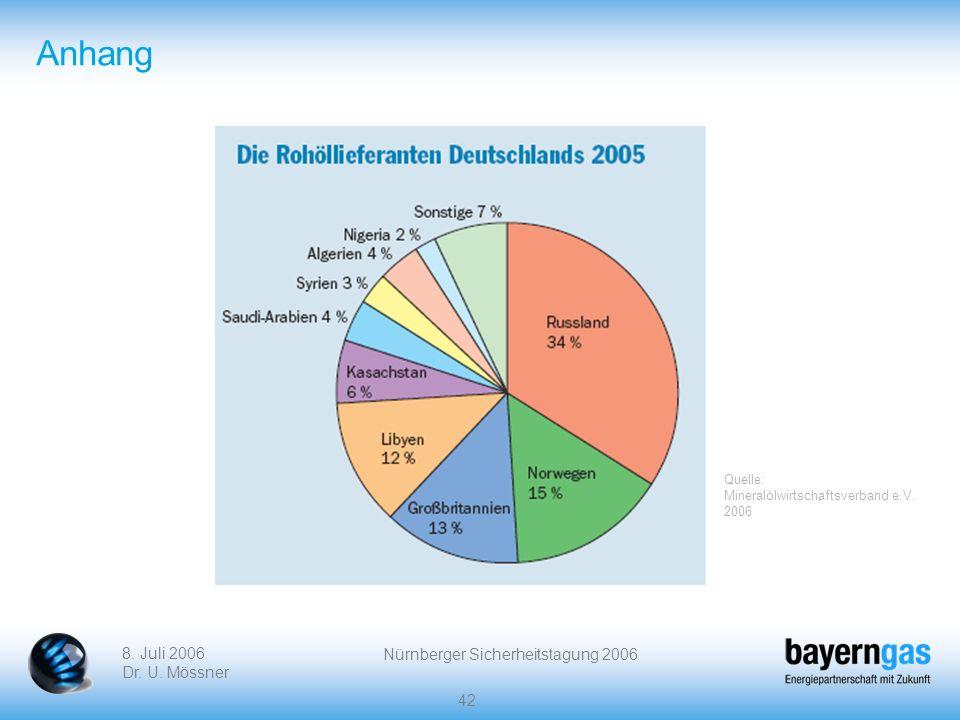 8. Juli 2006 Dr. U. Mössner Nürnberger Sicherheitstagung 2006 42 Anhang Quelle: Mineralölwirtschaftsverband e.V. 2006