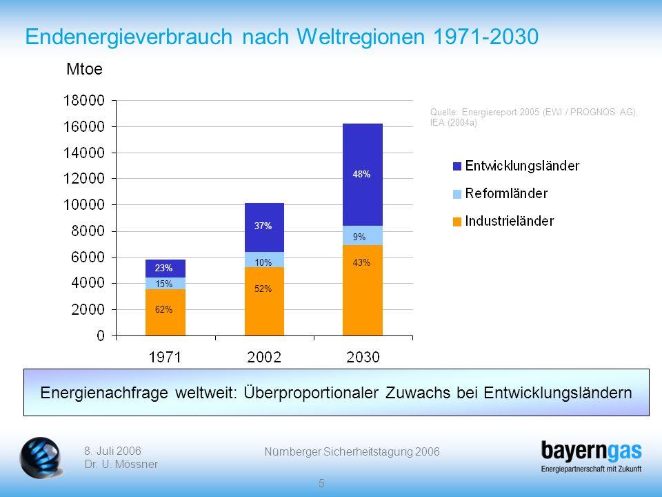 8. Juli 2006 Dr. U. Mössner Nürnberger Sicherheitstagung 2006 5 Endenergieverbrauch nach Weltregionen 1971-2030 Mtoe 15% 23% 62% 10% 37% 52% 9% 48% 43
