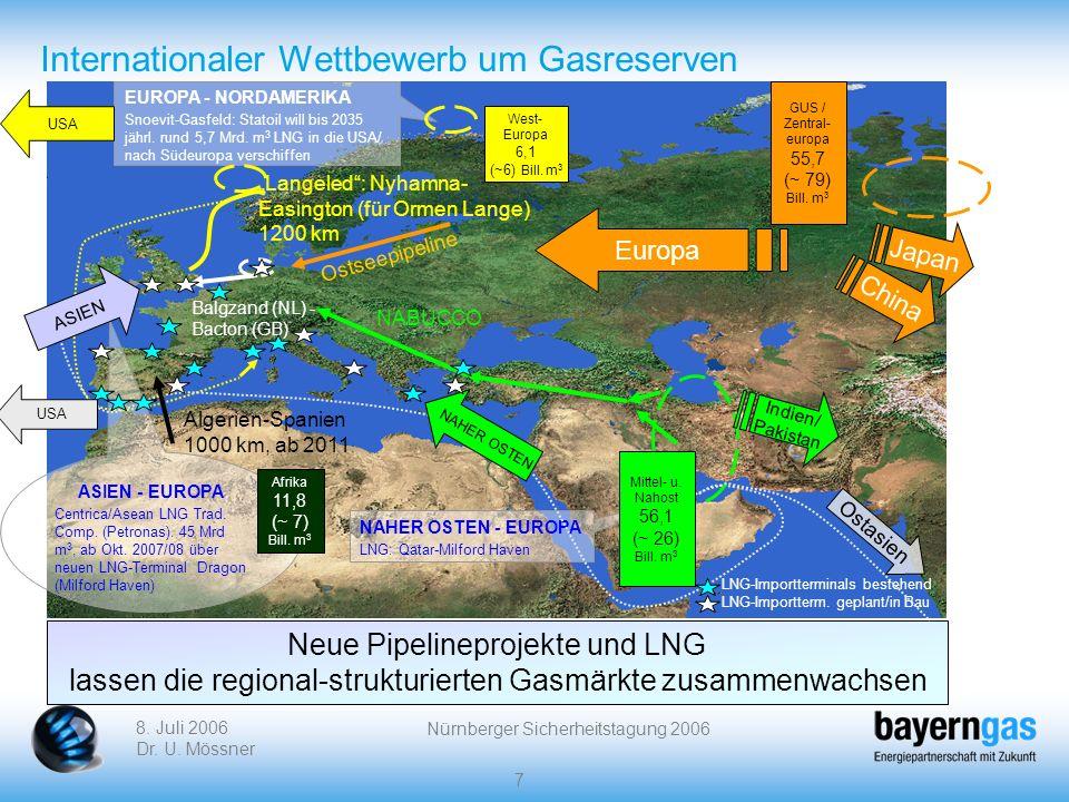 8. Juli 2006 Dr. U. Mössner Nürnberger Sicherheitstagung 2006 7 Internationaler Wettbewerb um Gasreserven Langeled: Nyhamna- Easington (für Ormen Lang