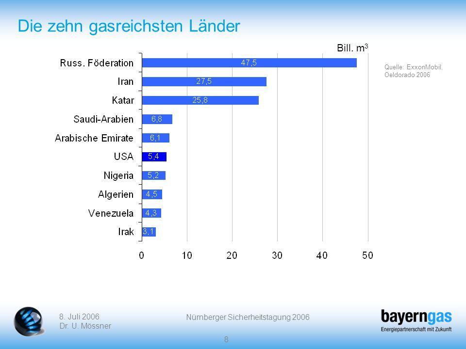 8. Juli 2006 Dr. U. Mössner Nürnberger Sicherheitstagung 2006 8 Die zehn gasreichsten Länder Bill. m 3 Quelle: ExxonMobil, Oeldorado 2006