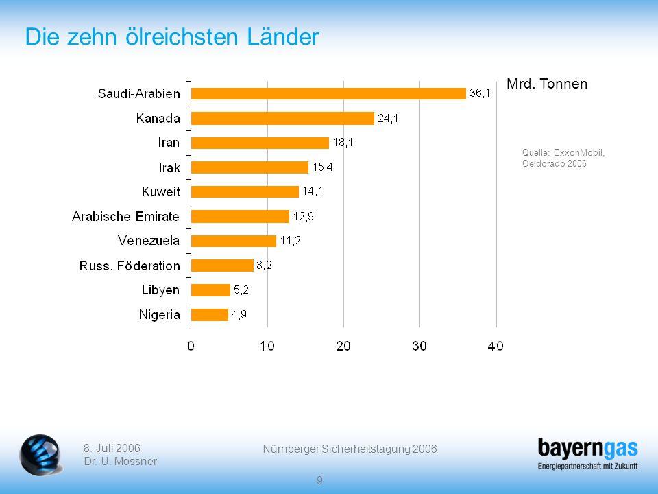 8. Juli 2006 Dr. U. Mössner Nürnberger Sicherheitstagung 2006 9 Die zehn ölreichsten Länder Mrd. Tonnen Quelle: ExxonMobil, Oeldorado 2006
