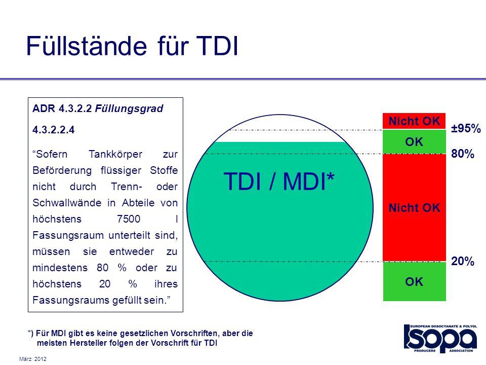 März 2012 TDI / MDI* 20% 80% ±95% OK Nicht OK OK Nicht OK ADR 4.3.2.2 Füllungsgrad 4.3.2.2.4 Sofern Tankkörper zur Beförderung flüssiger Stoffe nicht