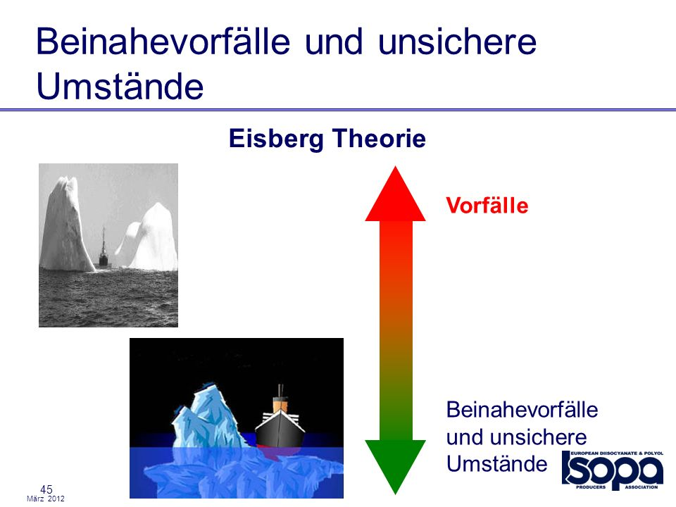 März 2012 45 Beinahevorfälle und unsichere Umstände Eisberg Theorie Beinahevorfälle und unsichere Umstände Vorfälle