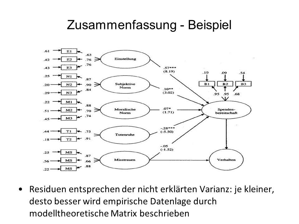 Zusammenfassung - Beispiel Residuen entsprechen der nicht erklärten Varianz: je kleiner, desto besser wird empirische Datenlage durch modelltheoretisc